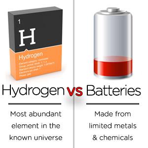 Hydrogen vs Batteries